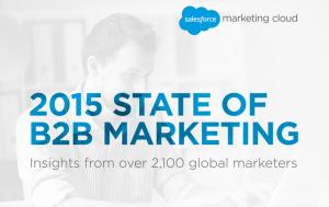 State of B2B Marketing 2015