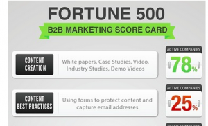 25% of Fortune 500 Businesses Use Marketing Automation
